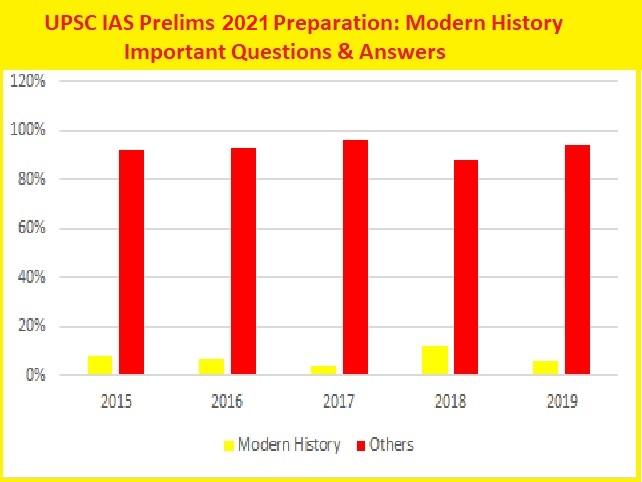 UPSC IAS Modern History Questions