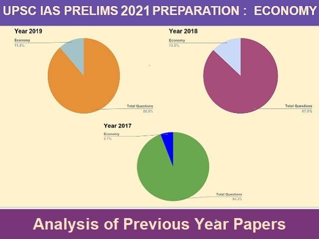 UPSC IAS Prelim 2021: Important Questions from Geography Section