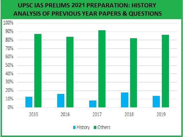 UPSC IAS Prelims  2021 History