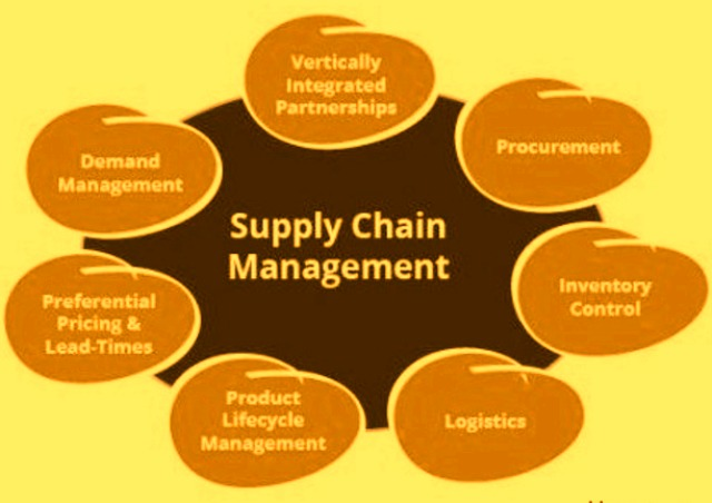 Free Online Supply Chain Management Courses for Indian Managers and Students