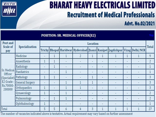 Bharat Heavy Electricals Limited (BHEL) Recruitment 2021: Apply Senior Medical Officer Posts