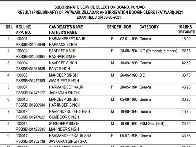 SSSB Punjab Patwari Prelims Result 2021