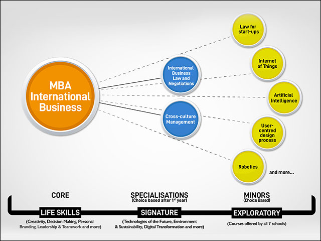 Personalize your MBA program at UPES School of Business