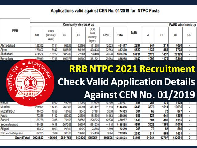 RRB NTPC 2021 Exam Regionwise Valid Application against CEN No. 01/2019: Railway Recruitment Board Released Details of over 1.25 crore Candidates