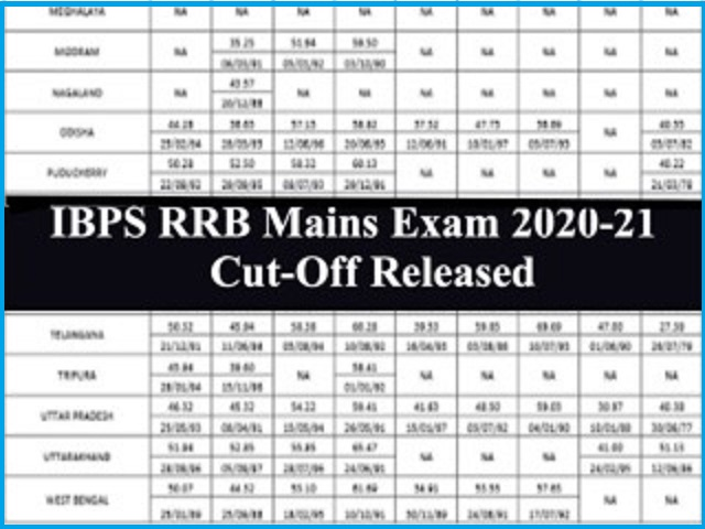 IBPS RRB Clerk Mains 2020-21 State-wise Cut Off Declared