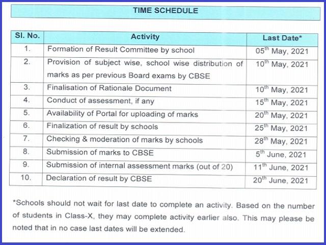 CBSE Marking Scheme 2021 For Class 10th