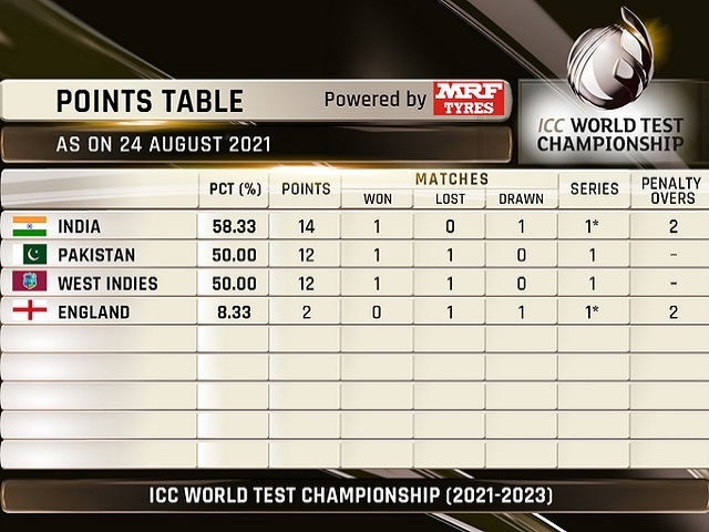 ICC World Test Championship 2021-23 Points Table