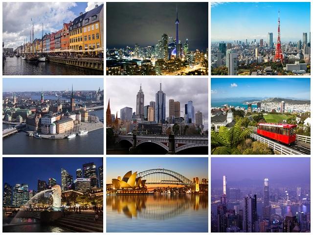 कोपेनहेगन बना दुनिया का सबसे सुरक्षित शहर, दिल्ली और मुंबई शीर्ष 50 की सूची में शामिल