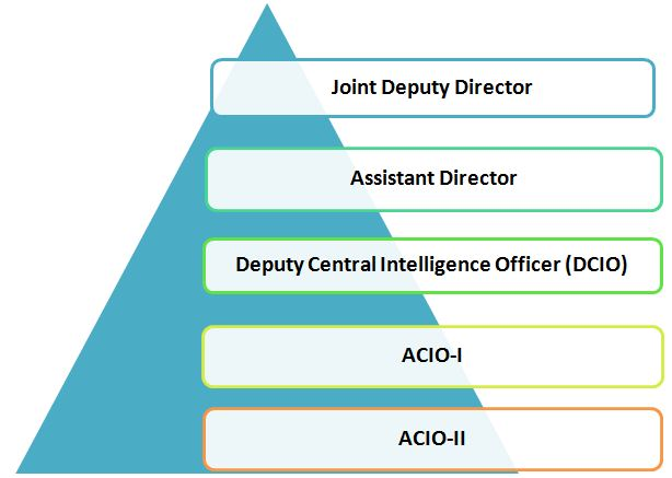 Intelligence Bureau (IB) ACIO 2021 Recruitment: Check Assistant Central Intelligence Officer Salary after 7th Pay Commission, Allowances, Job Profile, Promotion & Posting Details