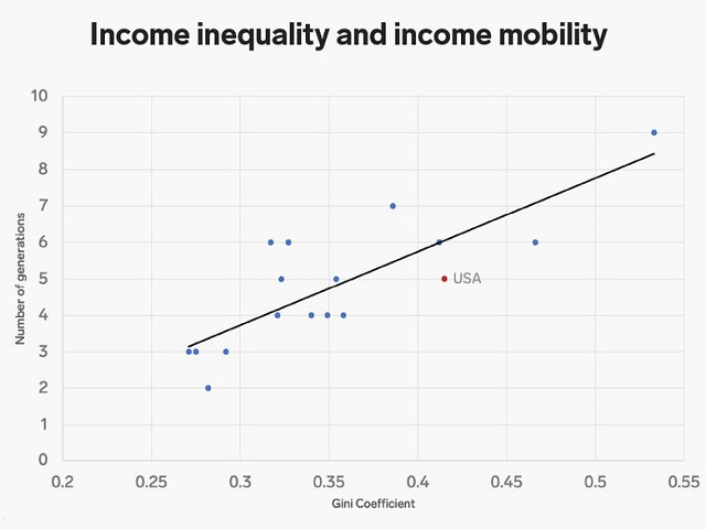Income inequality curve: Source World Bank / Business Insider