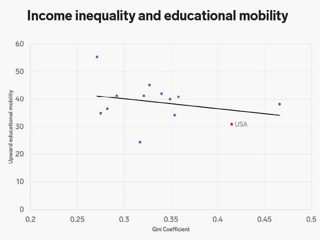 Source: World Bank and OECD - Business Insider