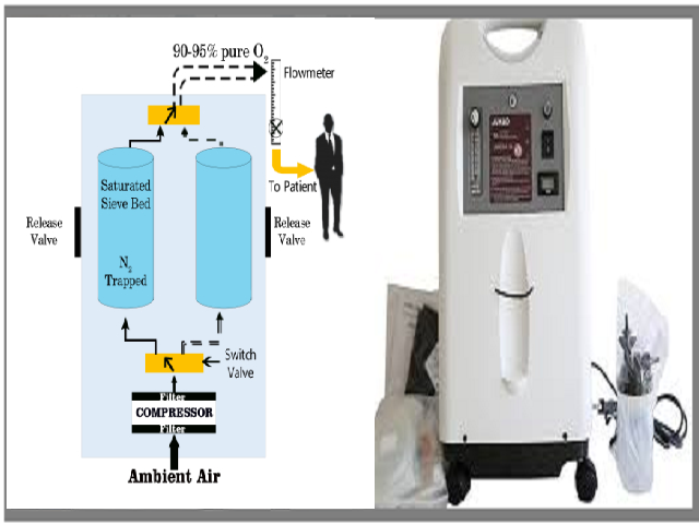 What is Oxygen Concentrator, how it works, how is it set up and used at home?