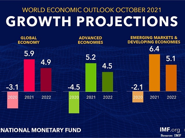 Indian economy to grow at 9.5 percent: IMF; Source: IMF