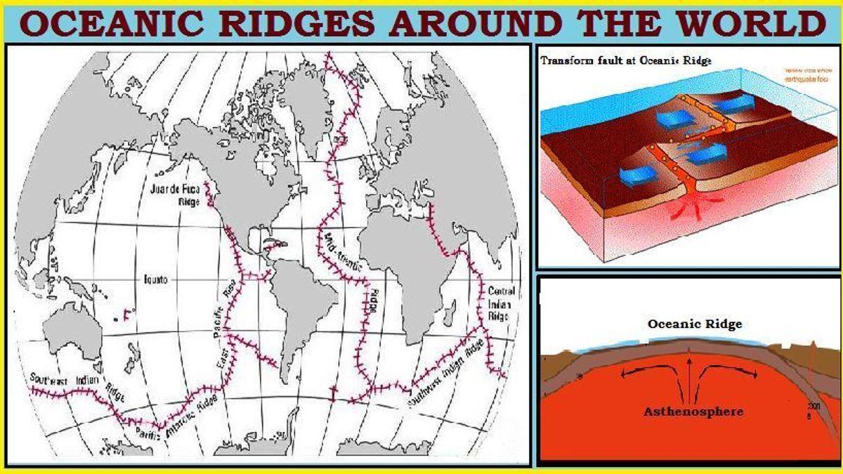 List of Ocean Ridges around the World