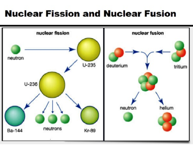 Differences between Nuclear fission and fusion