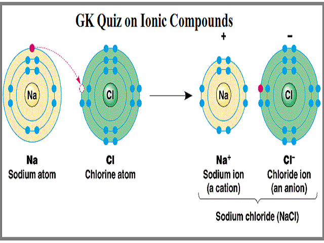GK Quiz on Ionic Compounds