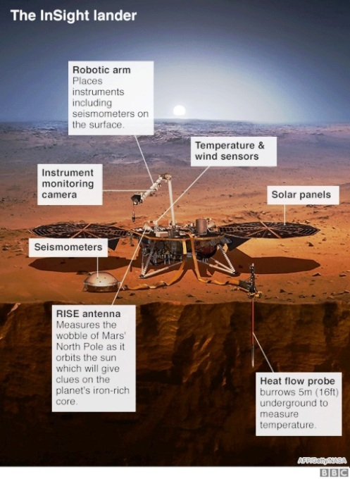 Insight Mission by NASA
